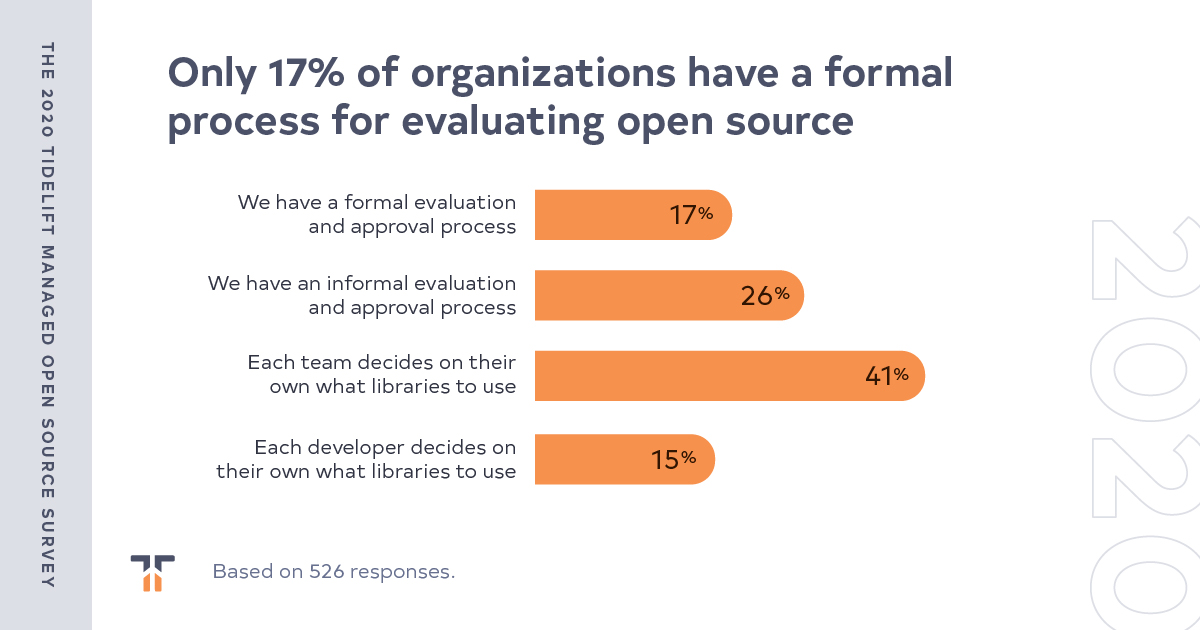 Finding #7: formal processes around open source management are more common, but it is still basically a free for all