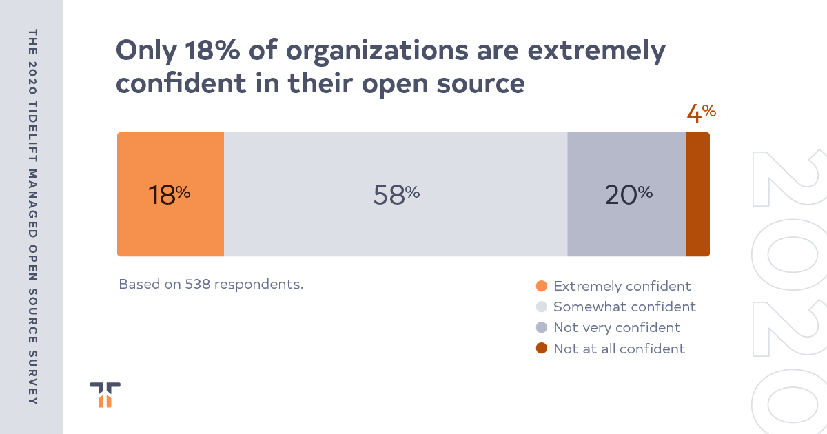 Finding #4: confidence in organization's open source practices declines as size of company grows