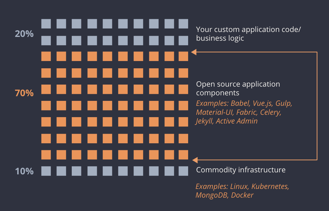 open source application components