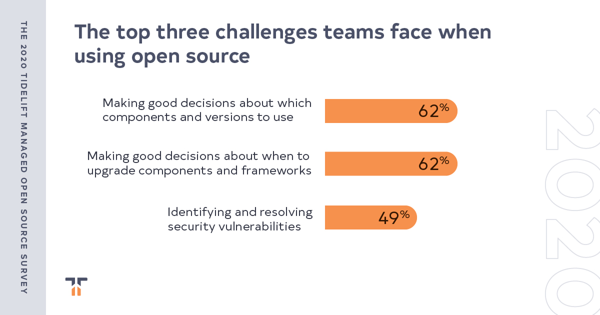 Finding #3: large companies are burdened by cumbersome open source approval processes